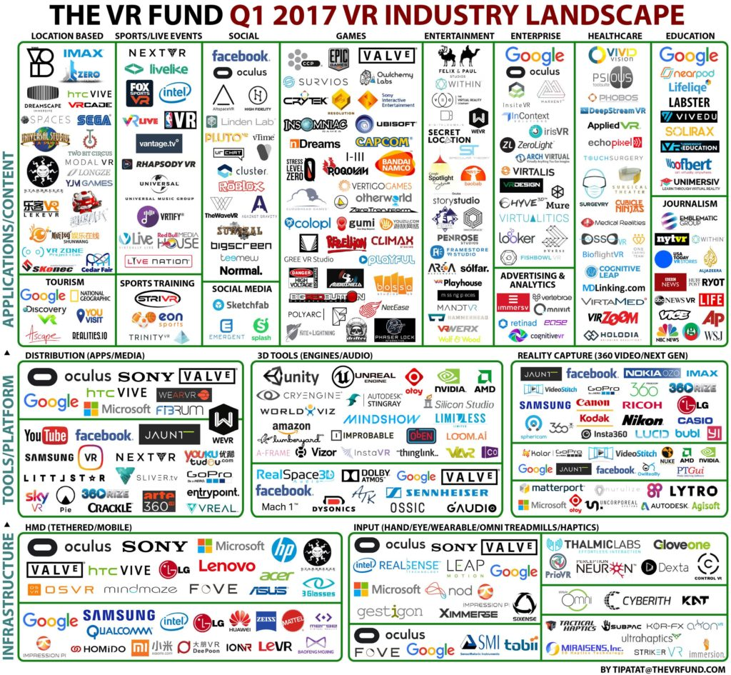 2017 Virtual Reality Industry Lumascape